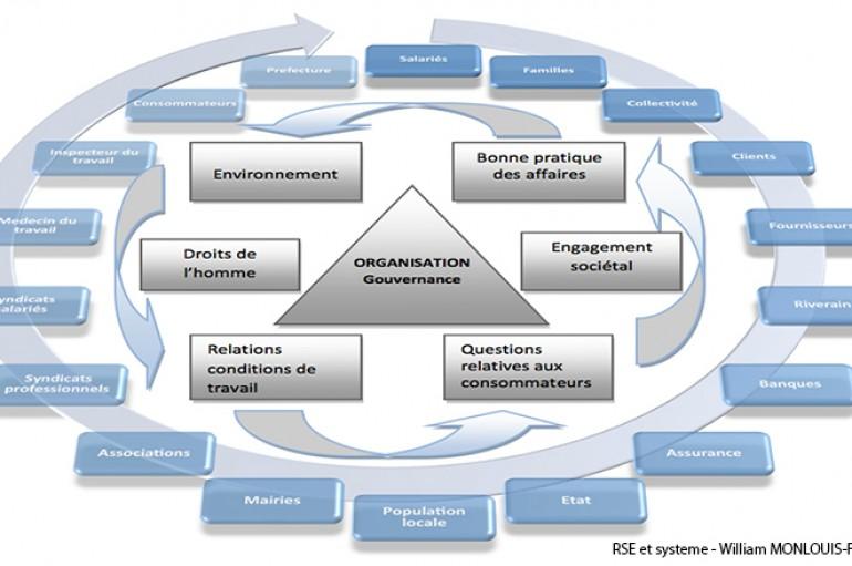 La RSE comme facteur de résilience des organisations ? – William MONLOUIS-FELICITE